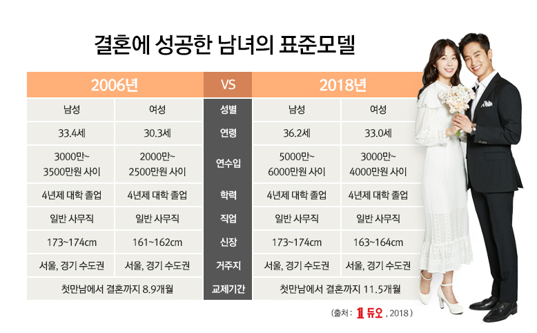 [듀오] 성혼회원 표준모델(2006vs2018).jpg